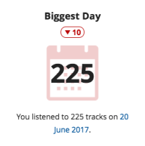 Biggest Day