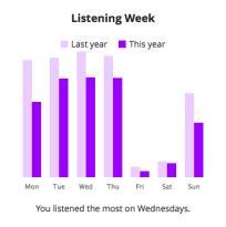 Listening Week