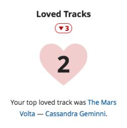 Loved Tracks