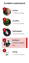 Scrobble Leaderboard